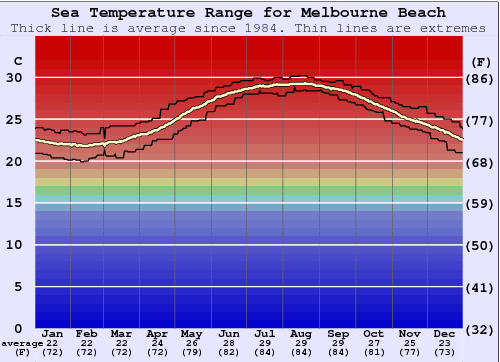 Melbourne Beach Water Temperature Graph