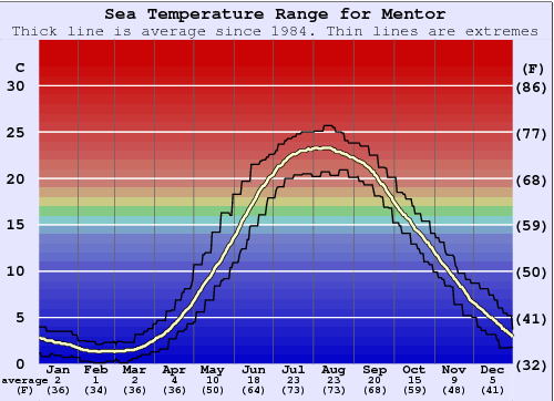 Mentor Water Temperature Graph
