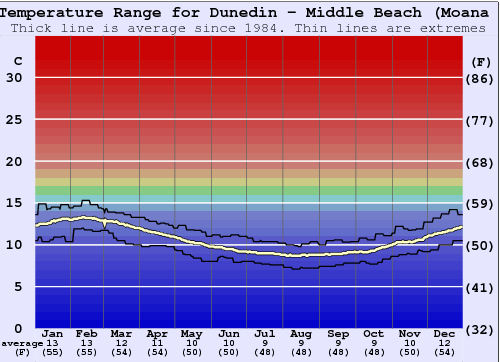 Dunedin - Middle Beach (Moana Rua) Water Temperature Graph