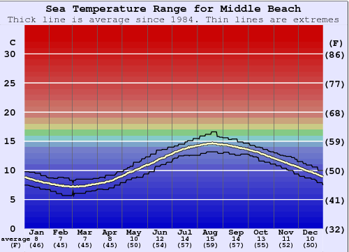 Middle Beach Water Temperature Graph