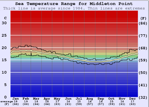 Middleton Point Water Temperature Graph