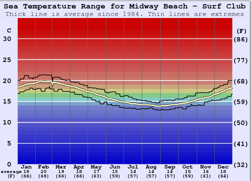 Midway Beach - Surf Club Water Temperature Graph