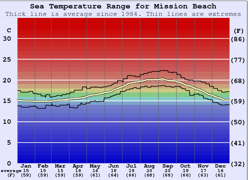 Mission Beach Water Temperature Graph
