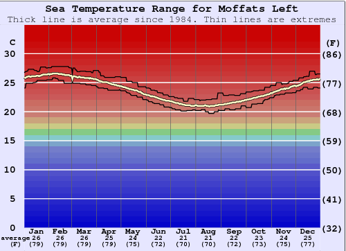 Moffats Left Water Temperature Graph