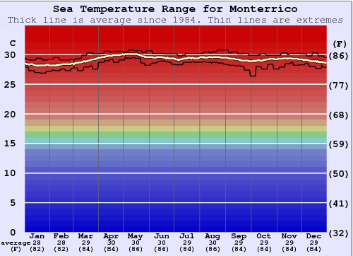 Monterrico Water Temperature Graph