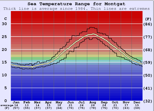 Montgat Water Temperature Graph