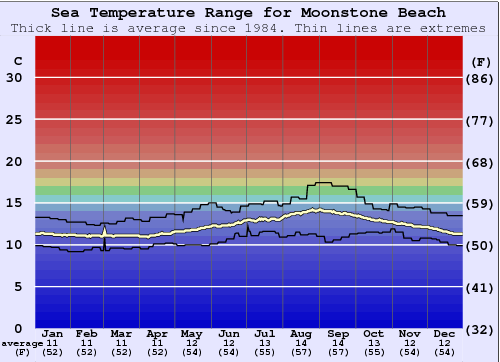 Moonstone Beach Water Temperature Graph