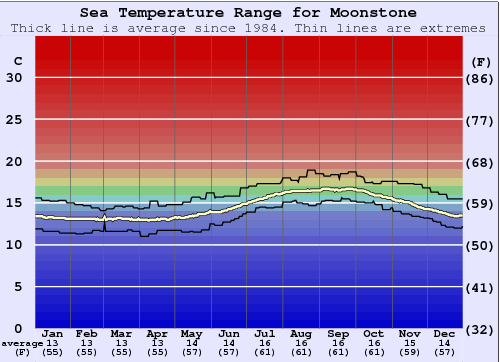Moonstone Water Temperature Graph