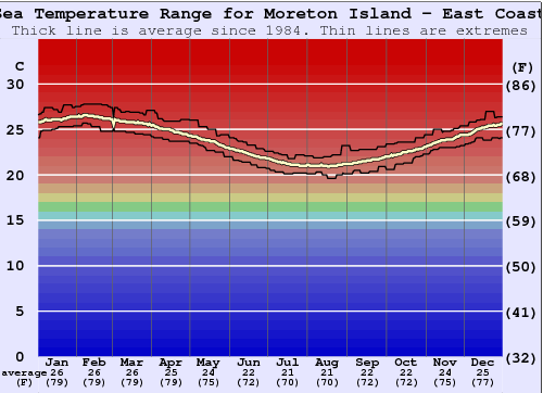 Moreton Island - East Coast Water Temperature Graph
