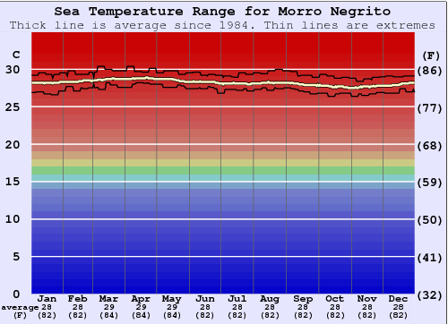 Morro Negrito Water Temperature Graph