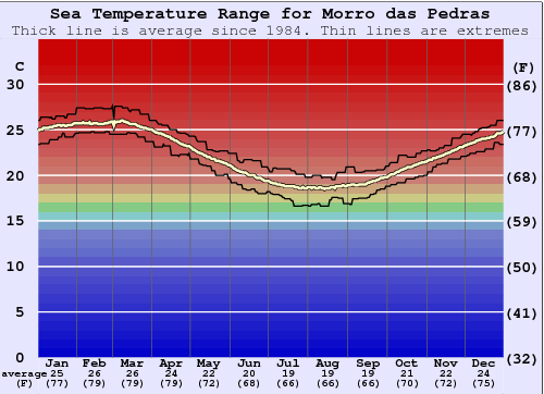 Morro das Pedras Water Temperature Graph