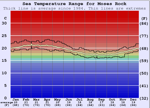 Moses Rock Water Temperature Graph
