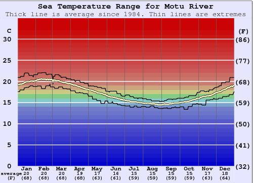 Motu River Water Temperature Graph