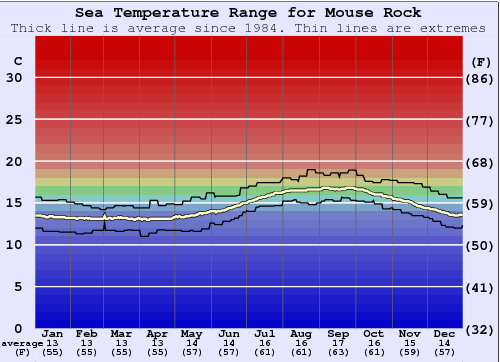 Mouse Rock Water Temperature Graph