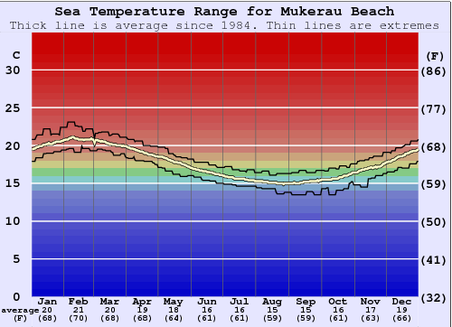 Mukerau Beach Water Temperature Graph