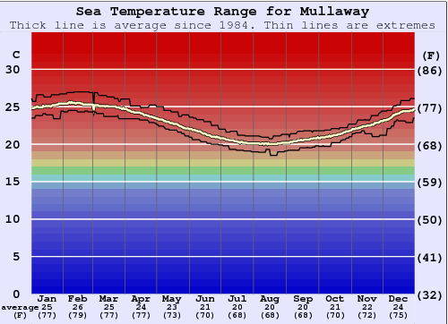 Mullaway Water Temperature Graph