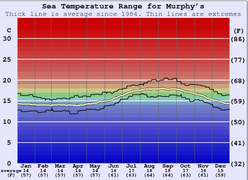 Murphy's Water Temperature Graph