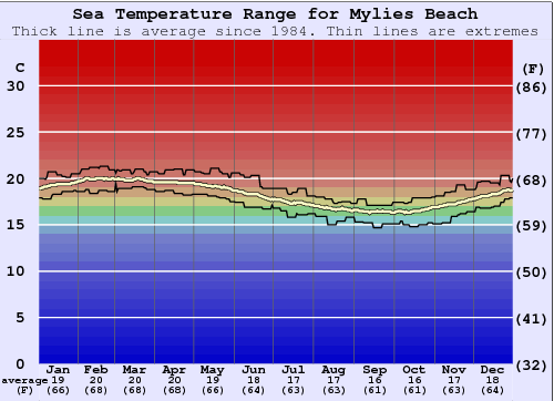 Mylies Beach Water Temperature Graph