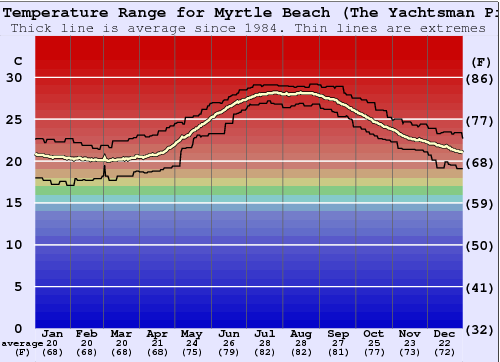 Myrtle Beach Pier  Water Temperature Graph