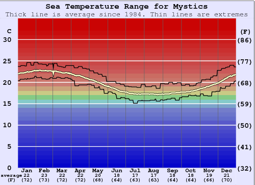 Mystics Water Temperature Graph