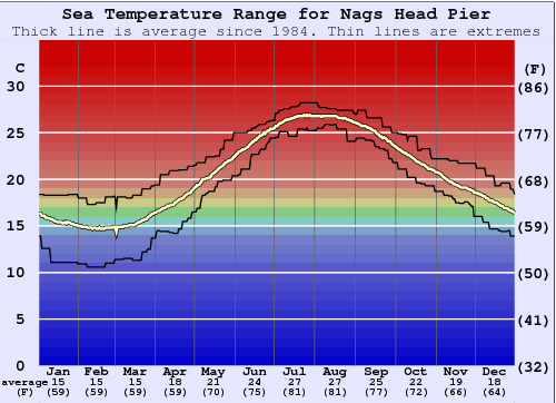 Nags Head Pier Water Temperature Graph