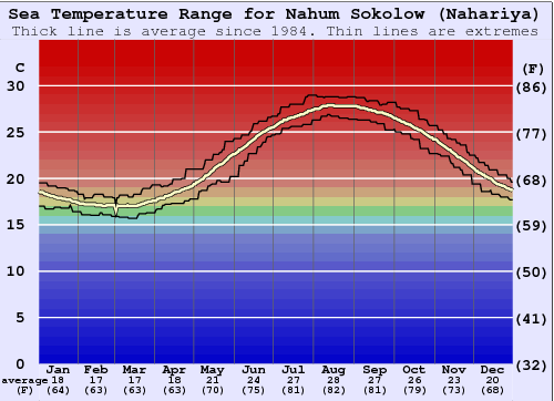 Nahum Sokolow (Nahariya) Water Temperature Graph