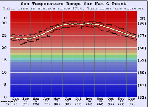 Nam O Point Water Temperature Graph