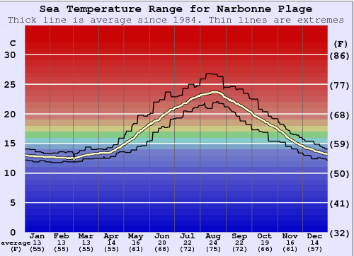 Narbonne Plage Water Temperature Graph