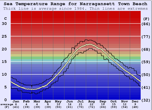 Narragansett Town Beach Water Temperature Graph