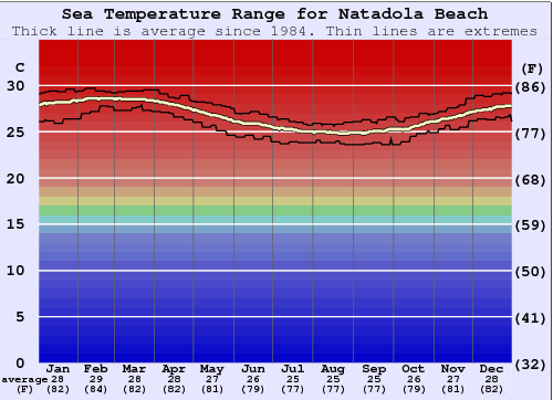 Natadola Beach Water Temperature Graph