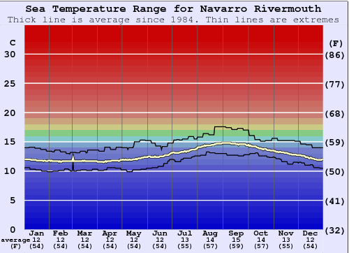 Navarro Rivermouth Water Temperature Graph