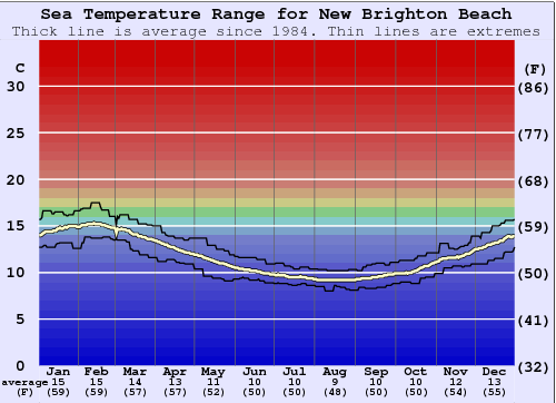 New Brighton Beach Water Temperature Graph