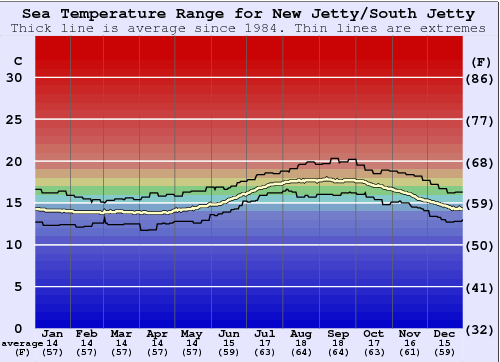 New Jetty/South Jetty Water Temperature Graph