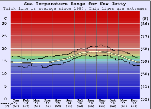 New Jetty Water Temperature Graph