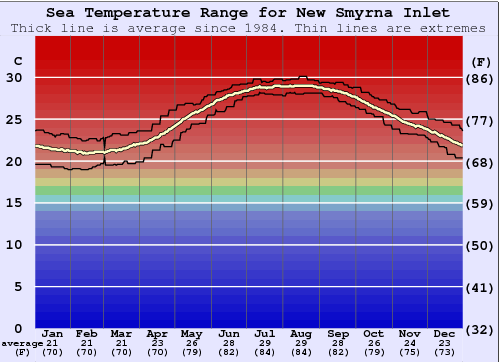 New Smyrna Inlet Water Temperature Graph