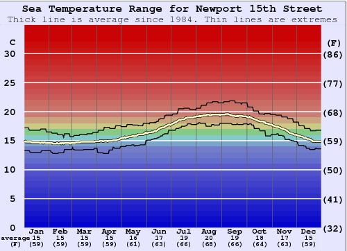 Newport 15th Street Water Temperature Graph