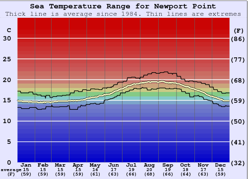 Newport Point Water Temperature Graph