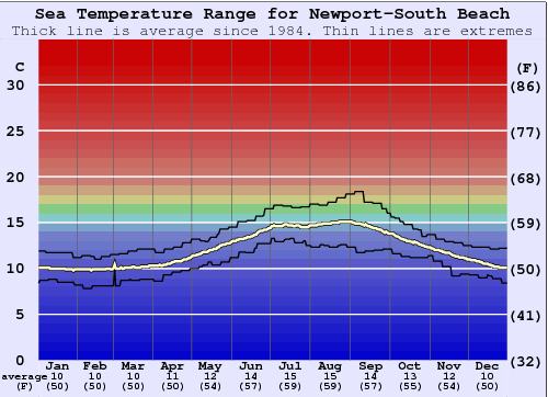 Newport-South Beach Water Temperature Graph