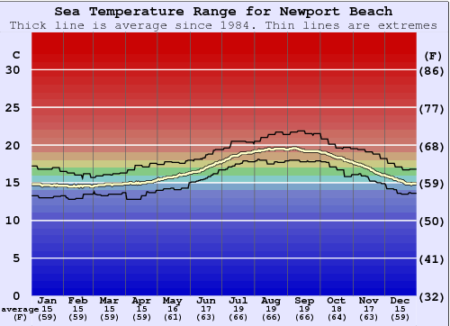 Newport Beach Water Temperature Graph