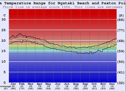 Ngataki Beach and Paxton Point Water Temperature Graph