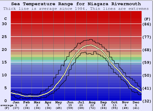 Niagara Rivermouth Water Temperature Graph