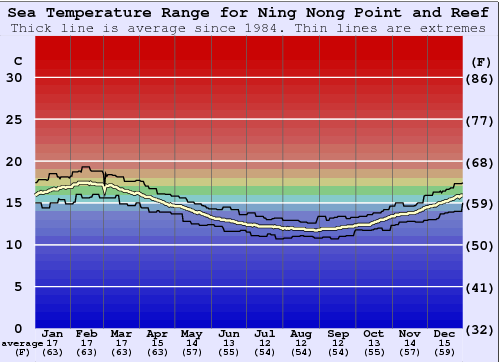 Ning Nong Point and Reef Water Temperature Graph