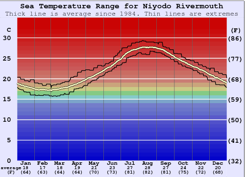 Niyodo Rivermouth Water Temperature Graph