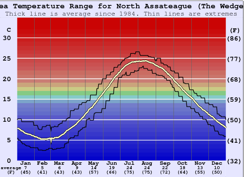 North Assateague (The Wedge) Water Temperature Graph