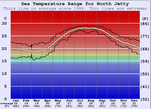 North Jetty Water Temperature Graph