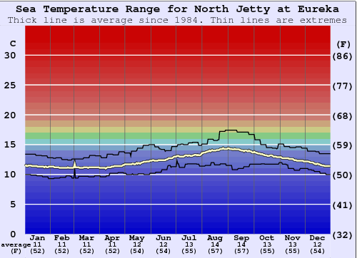 North Jetty at Eureka Water Temperature Graph