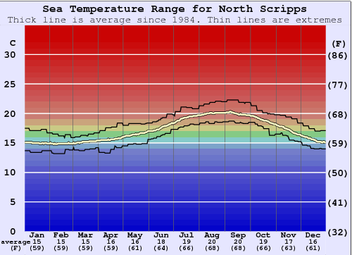 North Scripps Water Temperature Graph