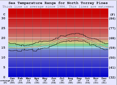 North Torrey Pines Water Temperature Graph