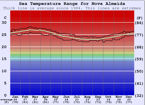 Nova Almeida Water Temperature Graph