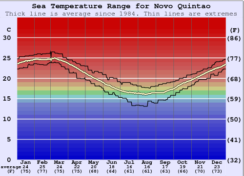 Novo Quintao Water Temperature Graph